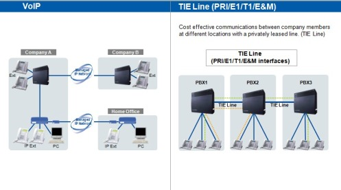 pabx system voip